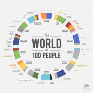 TheWorldas100People